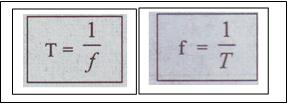 frekuensi dan periode